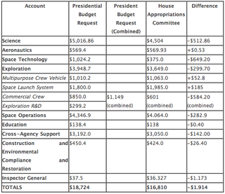 Messier - proposed NASA 2012 House budget - July2011
